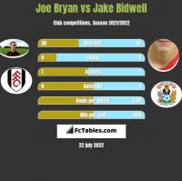 Joe Bryan vs Jake Bidwell h2h player stats