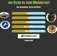 Joe Bryan vs Jean Michael Seri h2h player stats