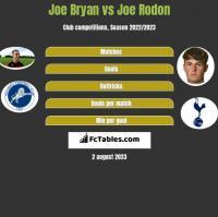 Joe Bryan vs Joe Rodon h2h player stats