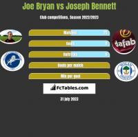 Joe Bryan vs Joseph Bennett h2h player stats