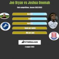 Joe Bryan vs Joshua Onomah h2h player stats