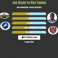 Joe Bryan vs Kurt Zouma h2h player stats