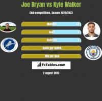 Joe Bryan vs Kyle Walker h2h player stats