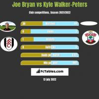 Joe Bryan vs Kyle Walker-Peters h2h player stats