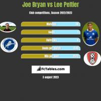 Joe Bryan vs Lee Peltier h2h player stats