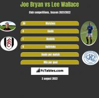 Joe Bryan vs Lee Wallace h2h player stats