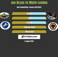 Joe Bryan vs Mario Lemina h2h player stats