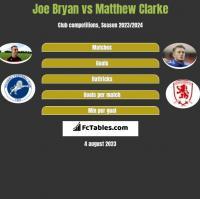 Joe Bryan vs Matthew Clarke h2h player stats