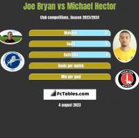 Joe Bryan vs Michael Hector h2h player stats