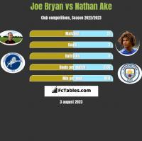Joe Bryan vs Nathan Ake h2h player stats