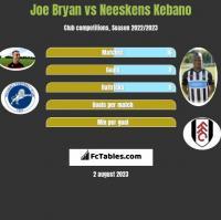 Joe Bryan vs Neeskens Kebano h2h player stats