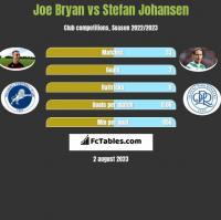 Joe Bryan vs Stefan Johansen h2h player stats