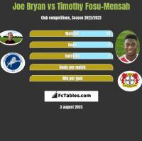 Joe Bryan vs Timothy Fosu-Mensah h2h player stats