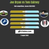 Joe Bryan vs Tom Cairney h2h player stats