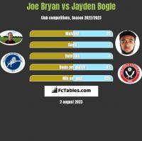 Joe Bryan vs Jayden Bogle h2h player stats