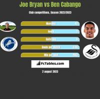 Joe Bryan vs Ben Cabango h2h player stats