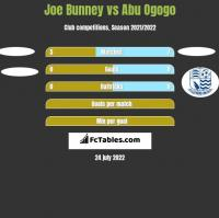 Joe Bunney vs Abu Ogogo h2h player stats