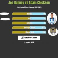 Joe Bunney vs Adam Chicksen h2h player stats
