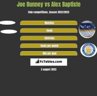 Joe Bunney vs Alex Baptiste h2h player stats