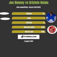 Joe Bunney vs Aristote Nsiala h2h player stats