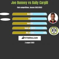 Joe Bunney vs Baily Cargill h2h player stats
