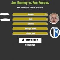 Joe Bunney vs Ben Reeves h2h player stats