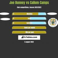 Joe Bunney vs Callum Camps h2h player stats