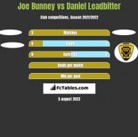 Joe Bunney vs Daniel Leadbitter h2h player stats