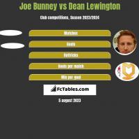 Joe Bunney vs Dean Lewington h2h player stats