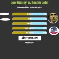 Joe Bunney vs Declan John h2h player stats