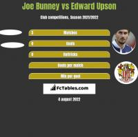 Joe Bunney vs Edward Upson h2h player stats