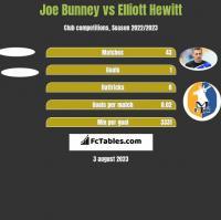 Joe Bunney vs Elliott Hewitt h2h player stats
