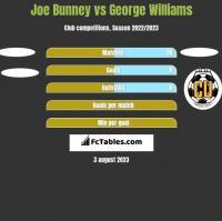 Joe Bunney vs George Williams h2h player stats