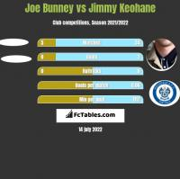 Joe Bunney vs Jimmy Keohane h2h player stats