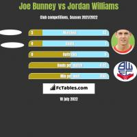 Joe Bunney vs Jordan Williams h2h player stats