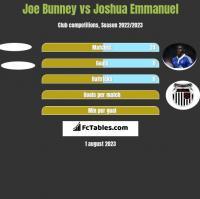 Joe Bunney vs Joshua Emmanuel h2h player stats
