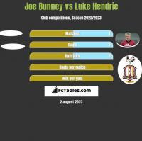 Joe Bunney vs Luke Hendrie h2h player stats