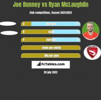Joe Bunney vs Ryan McLaughlin h2h player stats