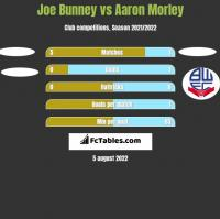 Joe Bunney vs Aaron Morley h2h player stats
