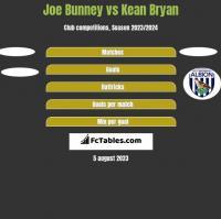 Joe Bunney vs Kean Bryan h2h player stats