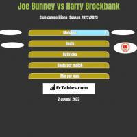 Joe Bunney vs Harry Brockbank h2h player stats