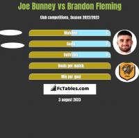 Joe Bunney vs Brandon Fleming h2h player stats