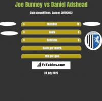 Joe Bunney vs Daniel Adshead h2h player stats