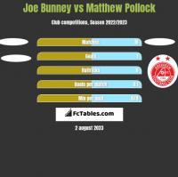 Joe Bunney vs Matthew Pollock h2h player stats
