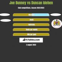 Joe Bunney vs Duncan Idehen h2h player stats