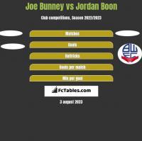 Joe Bunney vs Jordan Boon h2h player stats