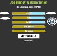 Joe Bunney vs Adam Senior h2h player stats