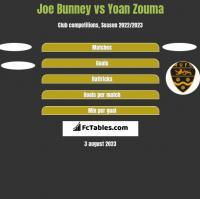 Joe Bunney vs Yoan Zouma h2h player stats