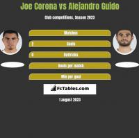 Joe Corona vs Alejandro Guido h2h player stats