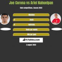Joe Corona vs Ariel Nahuelpan h2h player stats